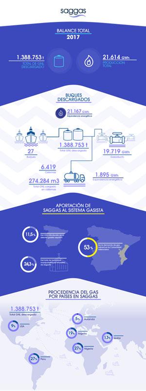 Saggas-Infografia_2019