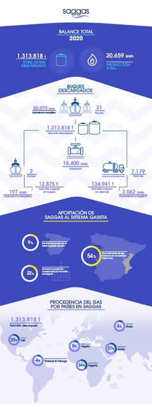 saggas-infografia_2020